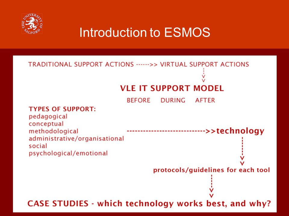 Introduction to ESMOS Internationalisation ICT Crossing boundaries (time and space) Working across cultures