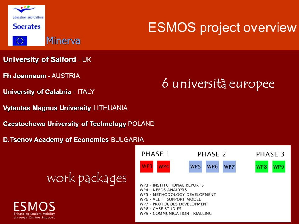 ESMOS project overview University of Salford University of Salford - UK Fh Joanneum Fh Joanneum - AUSTRIA University of Calabria University of Calabria - ITALY Vytautas Magnus University Vytautas Magnus University LITHUANIA Czestochowa University of Technology Czestochowa University of Technology POLAND D.Tsenov Academy of Economics D.Tsenov Academy of Economics BULGARIA 6 università europee Minerva work packages