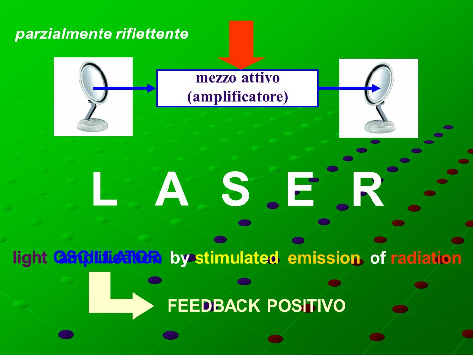 mezzo attivo (amplificatore) L A S E R light amplification by stimulated emission of radiation OSCILLATOR FEEDBACK POSITIVO parzialmente riflettente