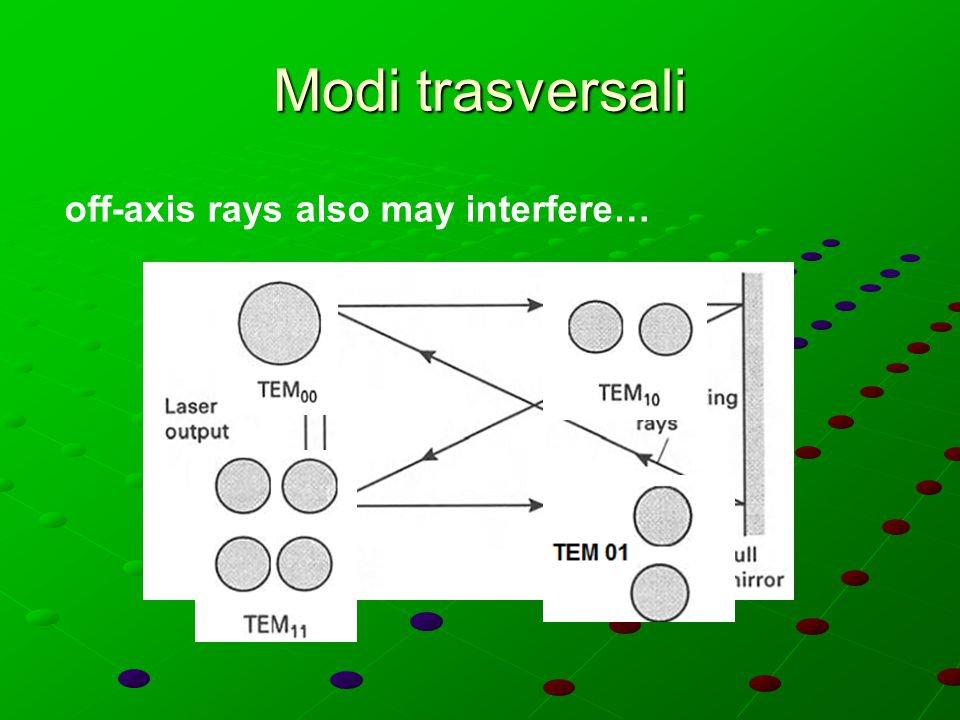Modi trasversali off-axis rays also may interfere…