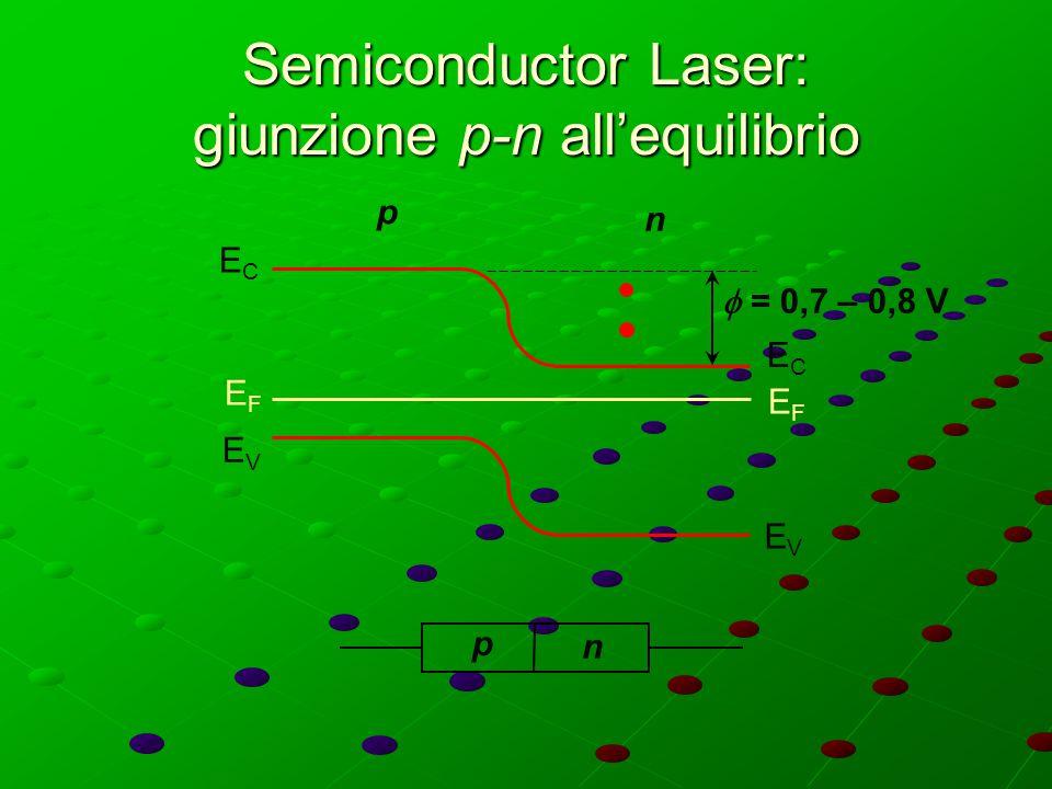 Semiconductor Laser: giunzione p-n all'equilibrio ECEC ECEC EVEV EVEV EFEF EFEF p n  = 0,7 – 0,8 V p n
