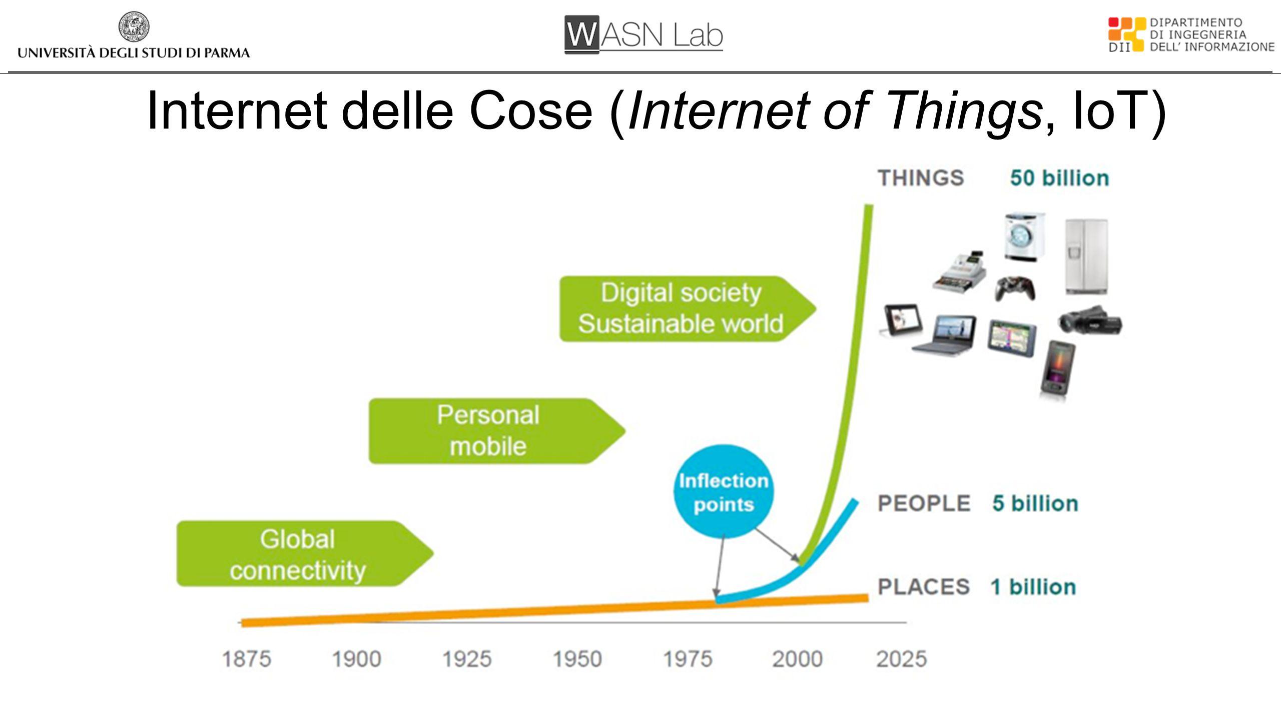 Internet of Simple Things 50 miliardi di dispositivi connessi (50 000 000 000) Scale up: il numero dei nodi Scale down: il singolo nodo (costo-complessità) -- cent, kylobyte, megahertz