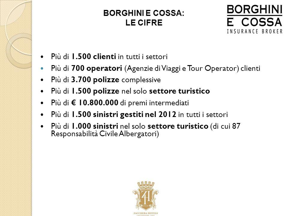 Più di 1.500 clienti in tutti i settori Più di 700 operatori (Agenzie di Viaggi e Tour Operator) clienti Più di 3.700 polizze complessive Più di 1.500 polizze nel solo settore turistico Più di € 10.800.000 di premi intermediati Più di 1.500 sinistri gestiti nel 2012 in tutti i settori Più di 1.000 sinistri nel solo settore turistico (di cui 87 Responsabilità Civile Albergatori) BORGHINI E COSSA: LE CIFRE