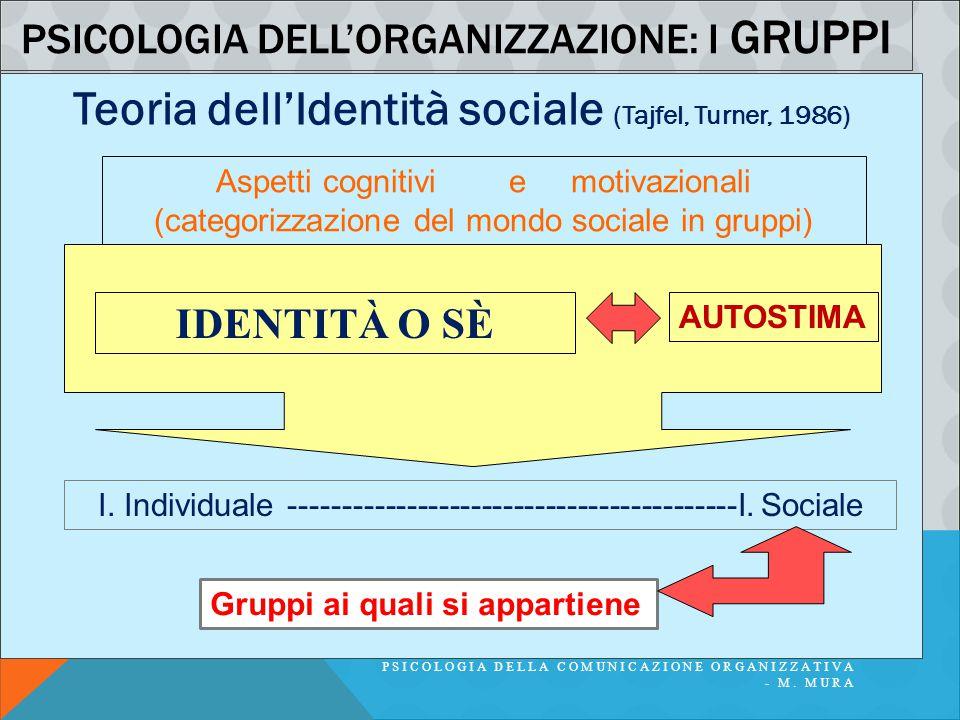 PSICOLOGIA DELLA COMUNICAZIONE ORGANIZZATIVA - M. MURA PSICOLOGIA DELL'ORGANIZZAZIONE: I GRUPPI Teoria dell'Identità sociale (Tajfel, Turner, 1986) As