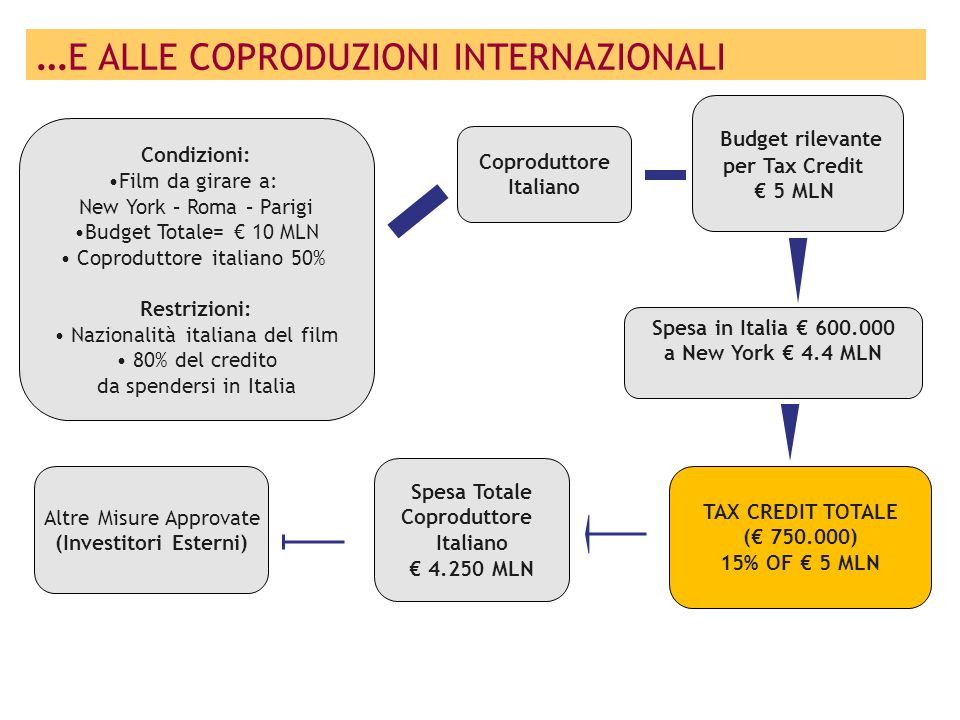 Coproduttore Italiano Budget rilevante per Tax Credit € 5 MLN Spesa in Italia € 600.000 a New York € 4.4 MLN TAX CREDIT TOTALE (€ 750.000) 15% OF € 5