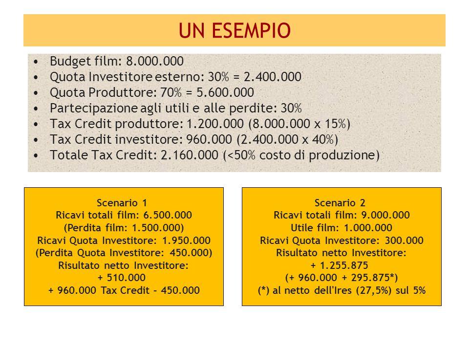 UN ESEMPIO Budget film: 8.000.000 Quota Investitore esterno: 30% = 2.400.000 Quota Produttore: 70% = 5.600.000 Partecipazione agli utili e alle perdite: 30% Tax Credit produttore: 1.200.000 (8.000.000 x 15%) Tax Credit investitore: 960.000 (2.400.000 x 40%) Totale Tax Credit: 2.160.000 (<50% costo di produzione) Scenario 2 Ricavi totali film: 9.000.000 Utile film: 1.000.000 Ricavi Quota Investitore: 300.000 Risultato netto Investitore: + 1.255.875 (+ 960.000 + 295.875*) (*) al netto dell Ires (27,5%) sul 5% Scenario 1 Ricavi totali film: 6.500.000 (Perdita film: 1.500.000) Ricavi Quota Investitore: 1.950.000 (Perdita Quota Investitore: 450.000) Risultato netto Investitore: + 510.000 + 960.000 Tax Credit – 450.000