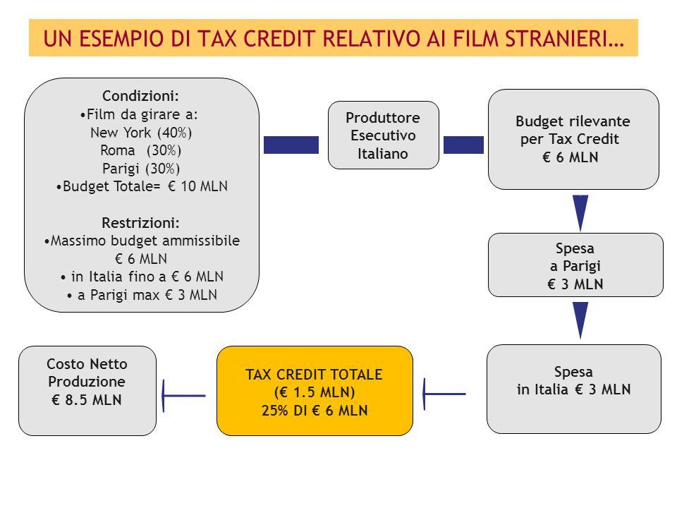 Produttore Esecutivo Italiano Budget rilevante per Tax Credit € 6 MLN Spesa in Italia € 3 MLN Spesa a Parigi € 3 MLN TAX CREDIT TOTALE (€ 1.5 MLN) 25% DI € 6 MLN Condizioni: Film da girare a: New York (40%) Roma (30%) Parigi (30%) Budget Totale= € 10 MLN Restrizioni: Massimo budget ammissibile € 6 MLN in Italia fino a € 6 MLN a Parigi max € 3 MLN Costo Netto Produzione € 8.5 MLN UN ESEMPIO DI TAX CREDIT RELATIVO AI FILM STRANIERI…