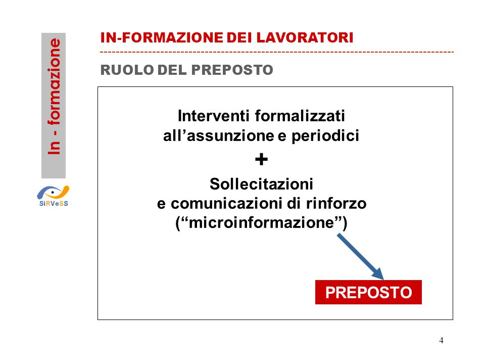 4 Interventi formalizzati all'assunzione e periodici + Sollecitazioni e comunicazioni di rinforzo ( microinformazione ) PREPOSTO RUOLO DEL PREPOSTO In - formazione IN-FORMAZIONE DEI LAVORATORI