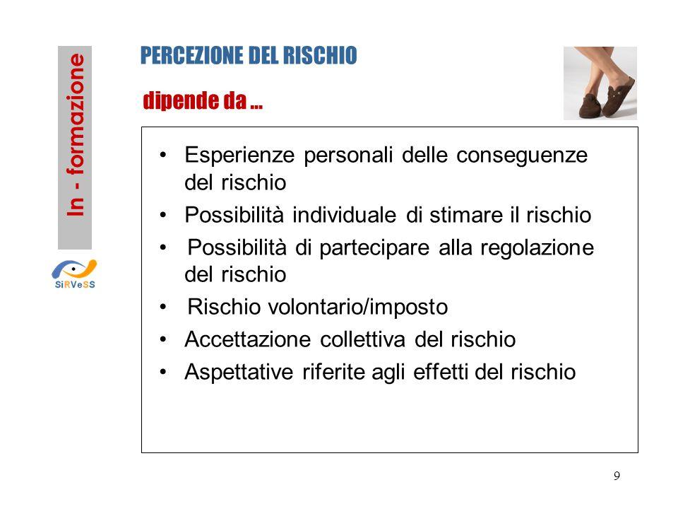 9 Esperienze personali delle conseguenze del rischio Possibilità individuale di stimare il rischio Possibilità di partecipare alla regolazione del rischio Rischio volontario/imposto Accettazione collettiva del rischio Aspettative riferite agli effetti del rischio In - formazione PERCEZIONE DEL RISCHIO dipende da …