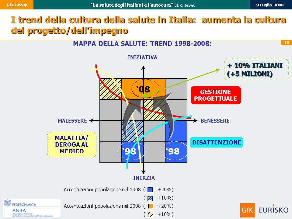 """16 9 Luglio 2008GfK Group """"La salute degli italiani e l'autocura"""" """"La salute degli italiani e l'autocura"""" A. C. Bosio, INIZIATIVA BENESSERE INERZIA MA"""