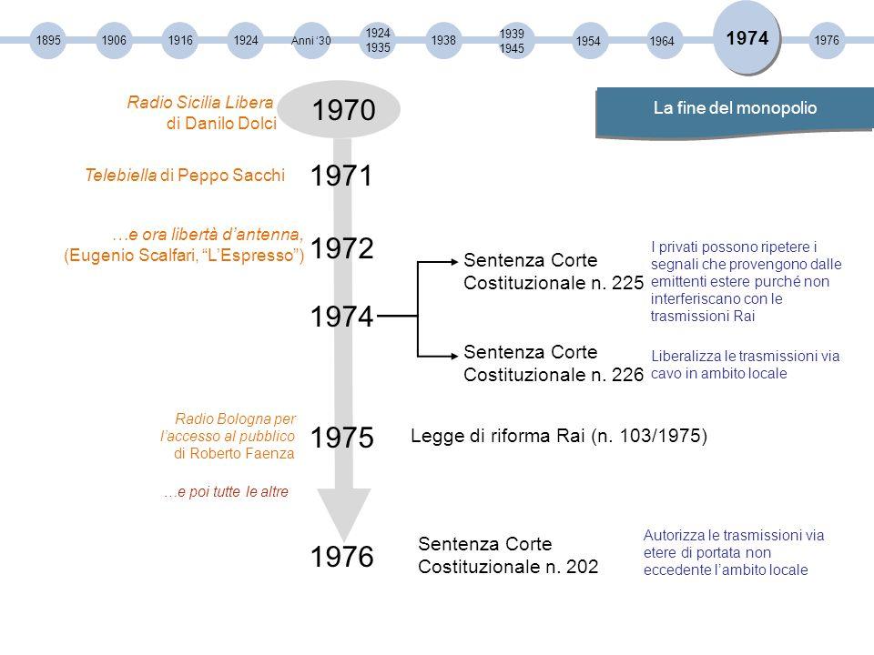 189519061916 1924 1935 1924 Anni '30 19381976 1939 1945 1954 1974 1964 1974 1976 Sentenza Corte Costituzionale n.