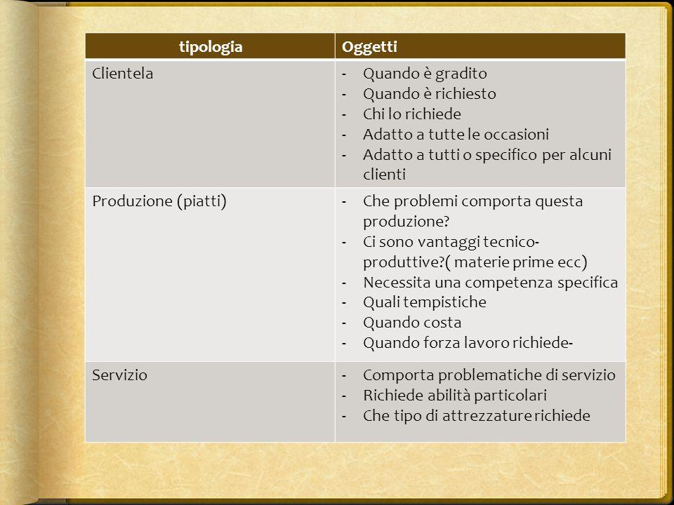 tipologiaOggetti Clientela-Quando è gradito -Quando è richiesto -Chi lo richiede -Adatto a tutte le occasioni -Adatto a tutti o specifico per alcuni c