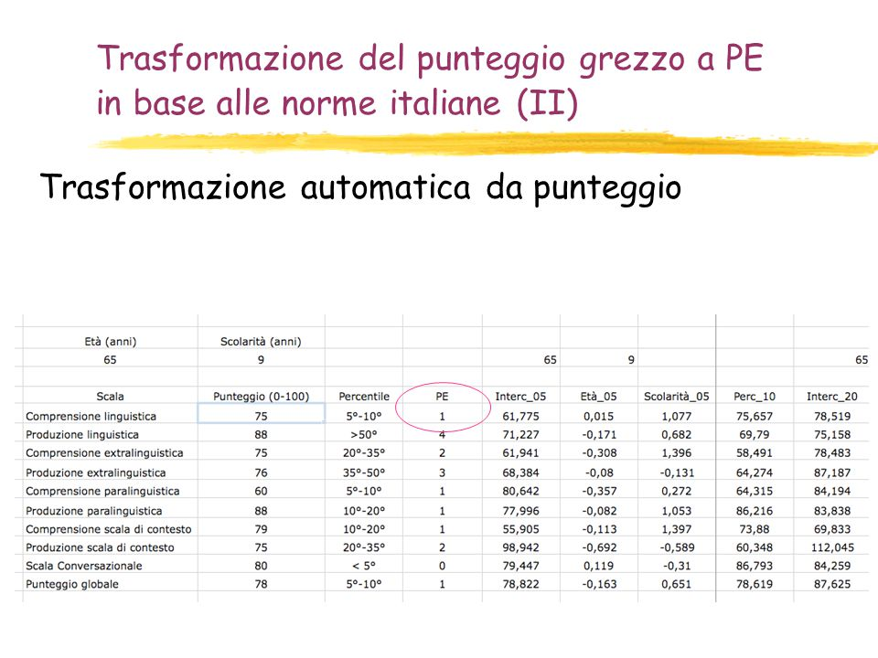 Trasformazione del punteggio grezzo a PE in base alle norme italiane (II) Trasformazione automatica da punteggio