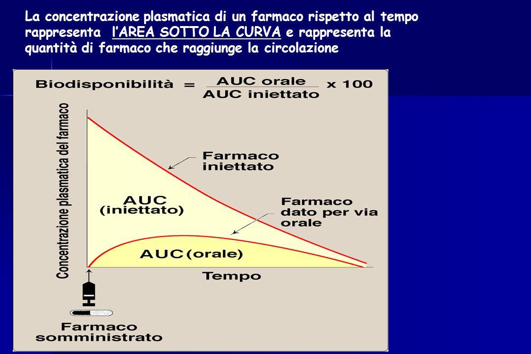 La concentrazione plasmatica di un farmaco rispetto al tempo rappresenta l'AREA SOTTO LA CURVA e rappresenta la quantità di farmaco che raggiunge la c