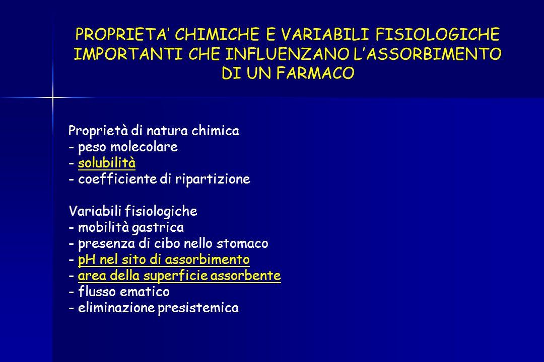 PROPRIETA' CHIMICHE E VARIABILI FISIOLOGICHE IMPORTANTI CHE INFLUENZANO L'ASSORBIMENTO DI UN FARMACO Proprietà di natura chimica - peso molecolare - s