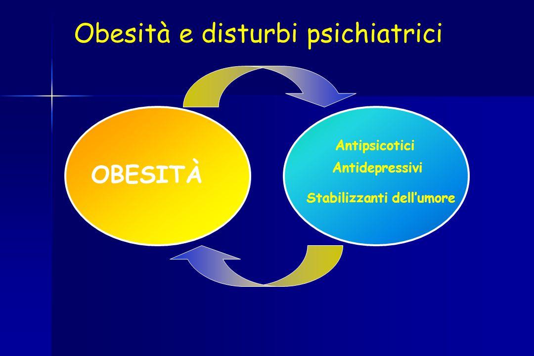 Incremento Ponderale (IP) presente fino all'80% dei pazienti trattati con antipsicotici ed Obesità nel 30%  insulino-resistenza e variazioni dei livelli plasmatici di glucosio e lipidi  aumento dei livelli di enzimi epatici (generalmente attribuito a metabolismo dei farmaci o effetti tossici) Gli effetti degli AP atipici sul peso possono aumentare 4 fattori di rischio modificabili per i disturbi cardiovascolari (sindrome metabolica) Pramyothin PPramyothin P, Khaodhiar L 2010.Khaodhiar L Antipsicotici e obesità Newcomer, 2005; Himmerich e coll., 2005 J Yogaratnam 2013