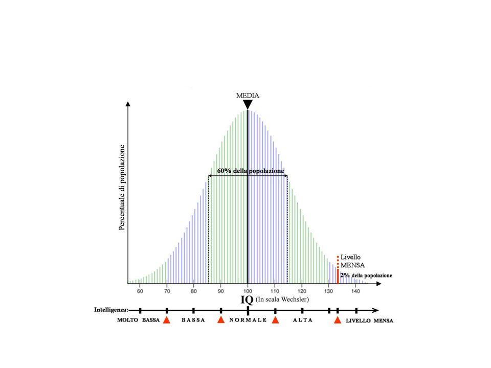 Grado specifico di DI e codici DSM 5 (ICD-10) 317 (F70) Lieve QI 50-69 .