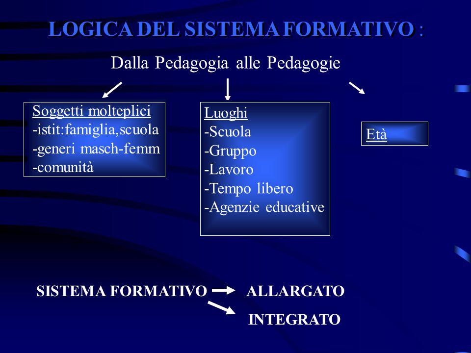 LOGICA DEL SISTEMA FORMATIVO : Dalla Pedagogia alle Pedagogie Soggetti molteplici -istit:famiglia,scuola -generi masch-femm -comunità Luoghi -Scuola -