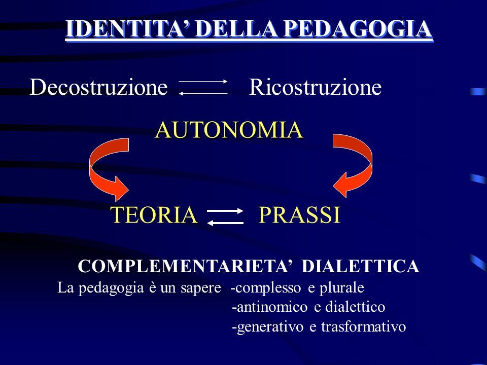 IDENTITA' DELLA PEDAGOGIA Decostruzione Ricostruzione AUTONOMIA TEORIA PRASSI COMPLEMENTARIETA' DIALETTICA La pedagogia è un sapere -complesso e plura