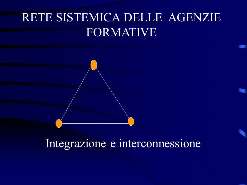 RETE SISTEMICA DELLE AGENZIE FORMATIVE Integrazione e interconnessione
