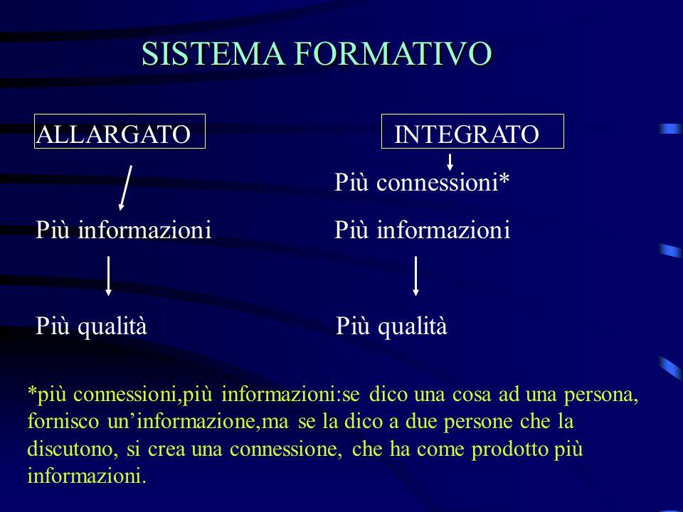SISTEMA FORMATIVO ALLARGATO INTEGRATO Più connessioni* Più informazioni Più qualità *più connessioni,più informazioni:se dico una cosa ad una persona,
