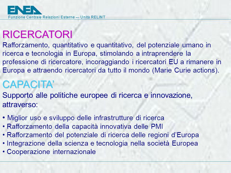 Funzione Centrale Relazioni Esterne –- Unità RELINT CAPACITA' Supporto alle politiche europee di ricerca e innovazione, attraverso: Miglior uso e sviluppo delle infrastrutture di ricerca Rafforzamento della capacità innovativa delle PMI Rafforzamento del potenziale di ricerca delle regioni d'Europa Integrazione della scienza e tecnologia nella società Europea Cooperazione internazionale RICERCATORI Rafforzamento, quantitativo e quantitativo, del potenziale umano in ricerca e tecnologia in Europa, stimolando a intraprendere la professione di ricercatore, incoraggiando i ricercatori EU a rimanere in Europa e attraendo ricercatori da tutto il mondo (Marie Curie actions).