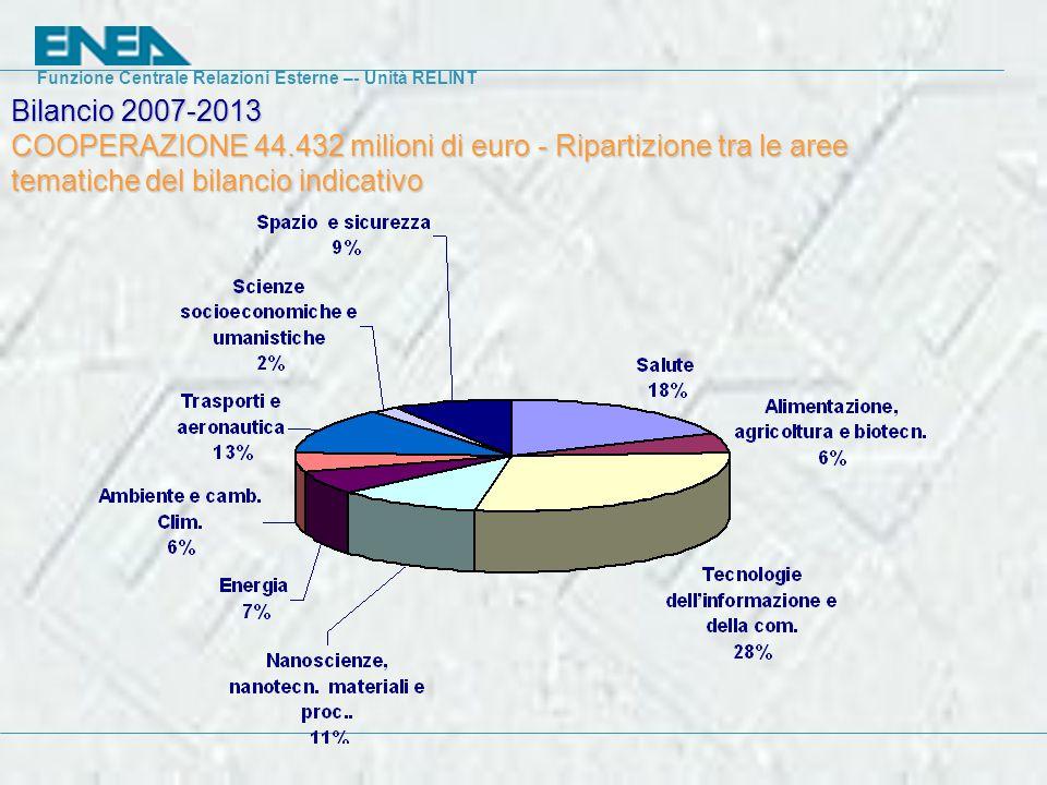 Funzione Centrale Relazioni Esterne –- Unità RELINT Bilancio 2007-2013 COOPERAZIONE 44.432 milioni di euro - Ripartizione tra le aree tematiche del bilancio indicativo