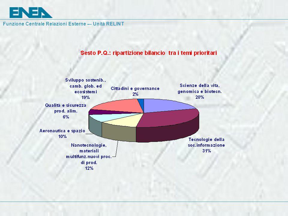 Costi e benefici 1.Co-finanziamento 2. Adeguatezza costi delle azioni 3.