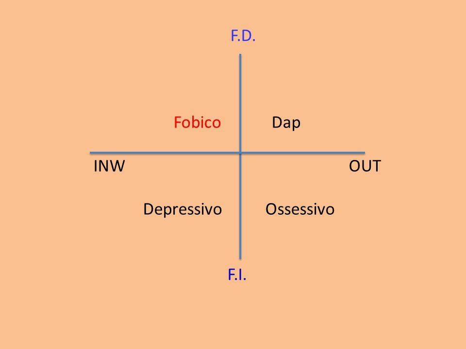 F.D. Fobico Dap INW OUT Depressivo Ossessivo F.I.