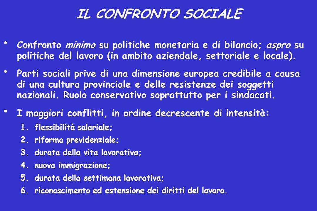 IL CONFRONTO SOCIALE Confronto minimo su politiche monetaria e di bilancio; aspro su politiche del lavoro (in ambito aziendale, settoriale e locale).