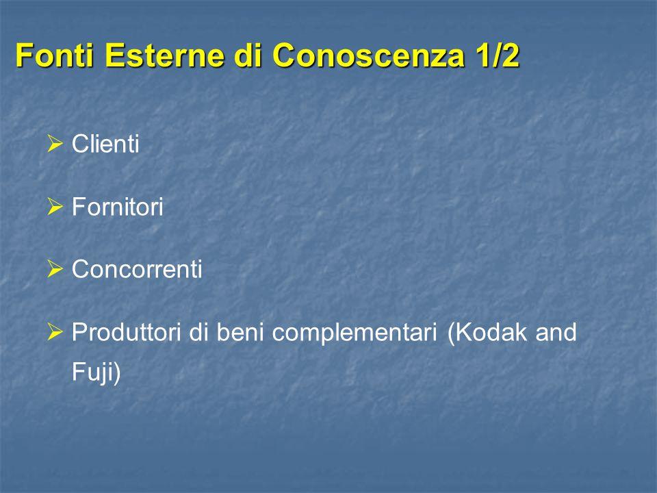 Fonti Esterne di Conoscenza 1/2  Clienti  Fornitori  Concorrenti  Produttori di beni complementari (Kodak and Fuji)