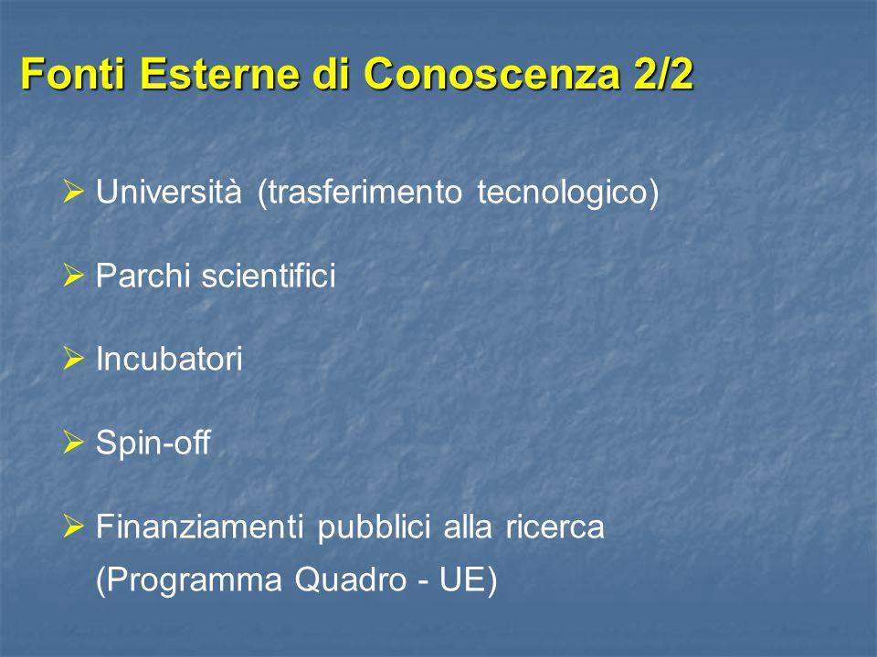 Fonti Esterne di Conoscenza 2/2  Università (trasferimento tecnologico)  Parchi scientifici  Incubatori  Spin-off  Finanziamenti pubblici alla ri
