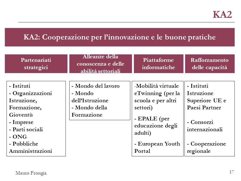 Mauro Frongia 17 - Istituti - Organizzazioni Istruzione, Formazione, Gioventù - Imprese - Parti sociali - ONG - Pubbliche Amministrazioni - Mondo del lavoro - Mondo dell'Istruzione - Mondo della Formazione - Mobilità virtuale eTwinning (per la scuola e per altri settori) - EPALE (per educazione degli adulti) - European Youth Portal - Istituti Istruzione Superiore UE e Paesi Partner - Consorzi internazionali - Cooperazione regionale KA2: Cooperazione per l'innovazione e le buone pratiche KA2 Partenariati strategici Alleanze della conoscenza e delle abilità settoriali Piattaforme informatiche Rafforzamento delle capacità