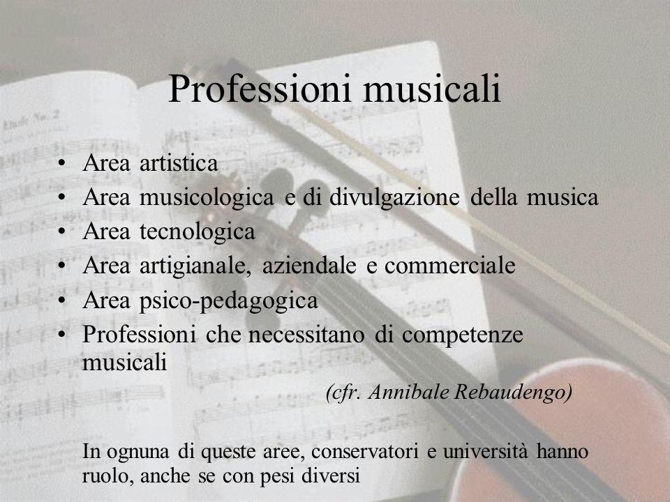 Professioni musicali Area artistica Area musicologica e di divulgazione della musica Area tecnologica Area artigianale, aziendale e commerciale Area psico-pedagogica Professioni che necessitano di competenze musicali (cfr.