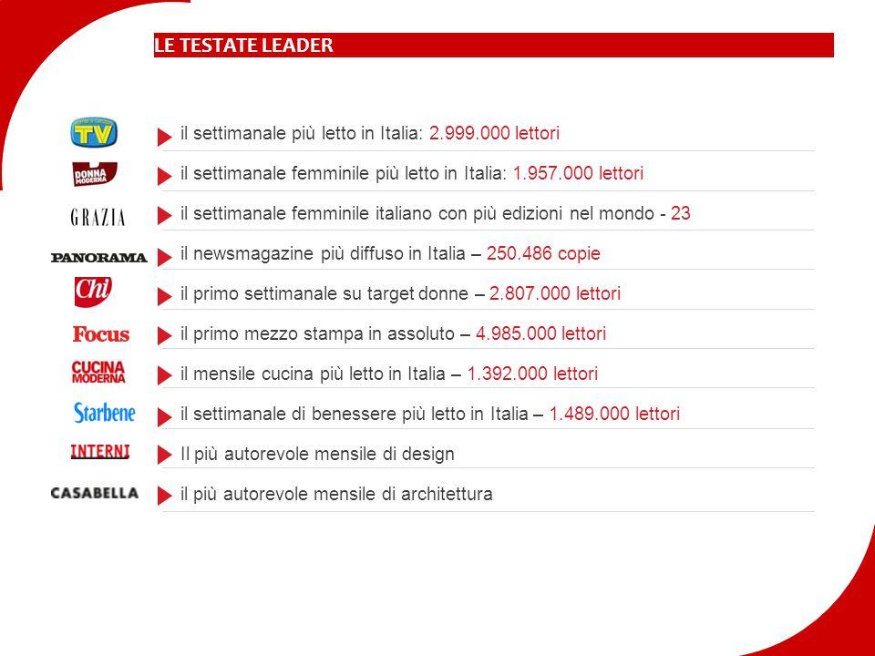 LE TESTATE LEADER il settimanale più letto in Italia: 2.999.000 lettori il settimanale femminile più letto in Italia: 1.957.000 lettori il settimanale