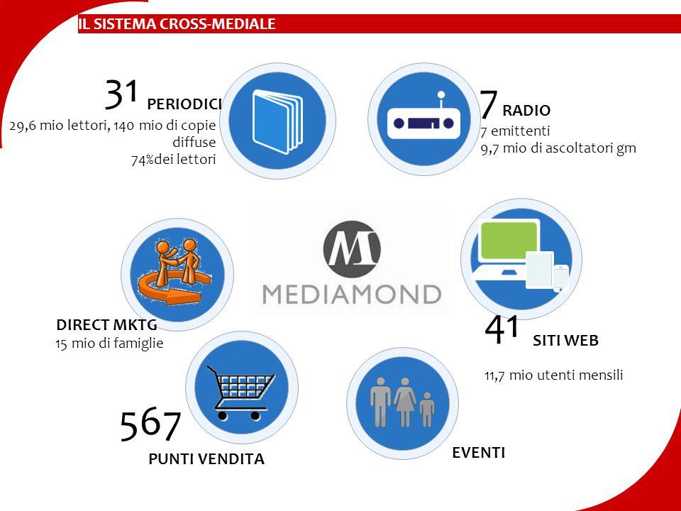 IL SISTEMA CROSS-MEDIALE PERIODICI 31 DIRECT MKTG PUNTI VENDITA 567 7 EVENTI RADIO SITI WEB 41 29,6 mio lettori, 140 mio di copie diffuse 74%dei letto