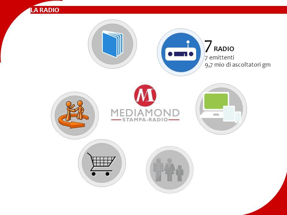 LA RADIO 7 RADIO 7 emittenti 9,7 mio di ascoltatori gm