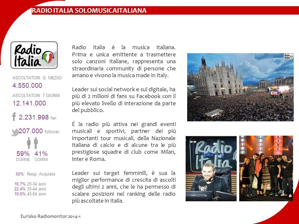 Radio Italia è la musica Italiana. Prima e unica emittente a trasmettere solo canzoni Italiane, rappresenta una straordinaria community di persone che
