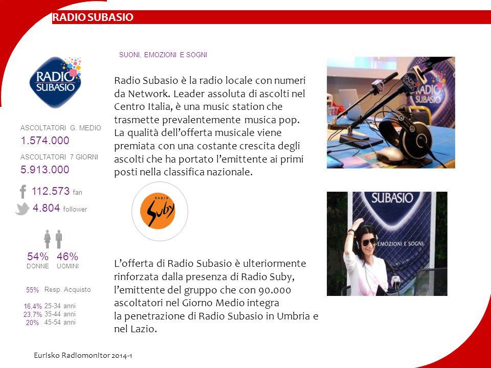 Radio Subasio è la radio locale con numeri da Network. Leader assoluta di ascolti nel Centro Italia, è una music station che trasmette prevalentemente