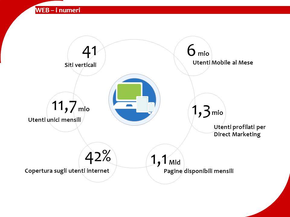 WEB – i numeri Utenti Mobile al Mese Siti verticali 41 Copertura sugli utenti internet 42% 1,1 Pagine disponibili mensili Utenti unici mensili 6 mio M