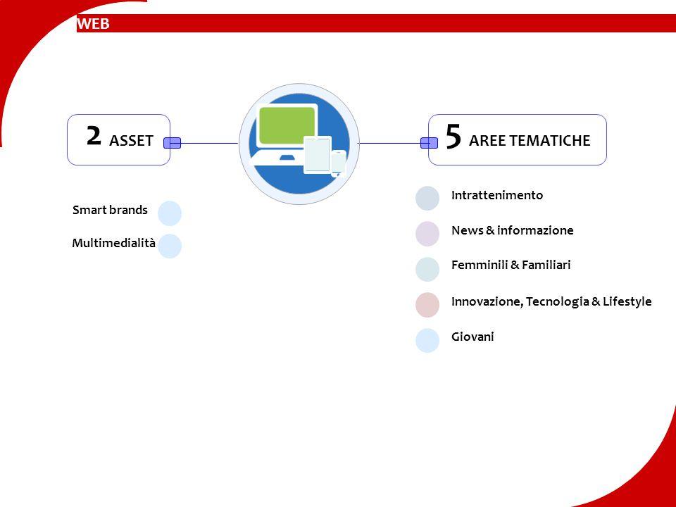 ASSET 2 Smart brands Multimedialità AREE TEMATICHE 5 Intrattenimento News & informazione Innovazione, Tecnologia & Lifestyle Giovani Femminili & Famil