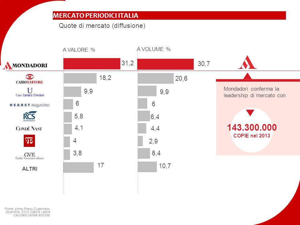 MERCATO PERIODICI ITALIA Quote di mercato (diffusione) A VALORE % A VOLUME % ALTRI Mondadori conferma la leadership di mercato con 143.300.000 COPIE n