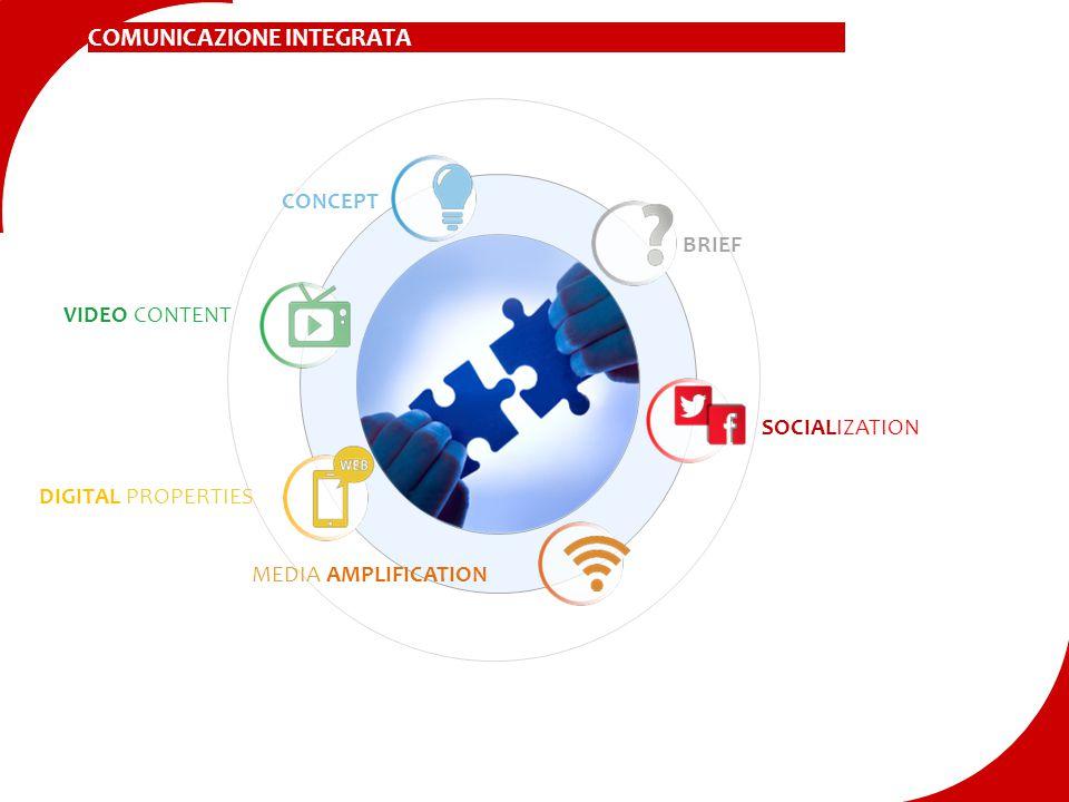 MEDIA AMPLIFICATION DIGITAL PROPERTIES VIDEO CONTENT SOCIALIZATION CONCEPT BRIEF COMUNICAZIONE INTEGRATA