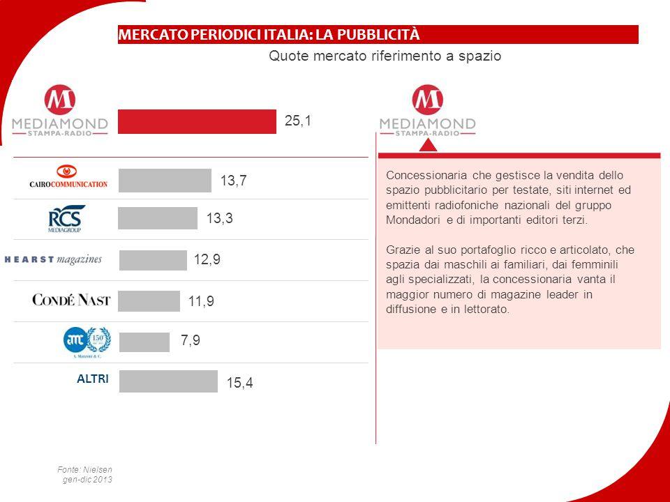 MERCATO PERIODICI ITALIA: LA PUBBLICITÀ Quote mercato riferimento a spazio Concessionaria che gestisce la vendita dello spazio pubblicitario per testa