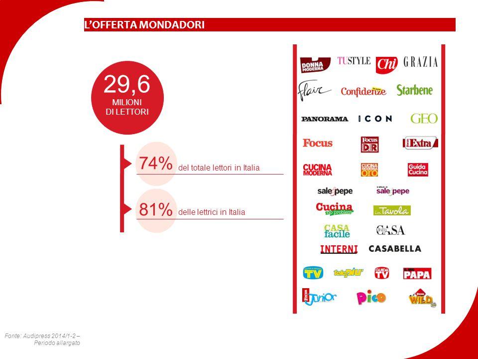 L'OFFERTA MONDADORI MILIONI DI LETTORI 29,6 74% del totale lettori in Italia 81% delle lettrici in Italia Fonte: Audipress 2014/1-2 – Periodo allargat