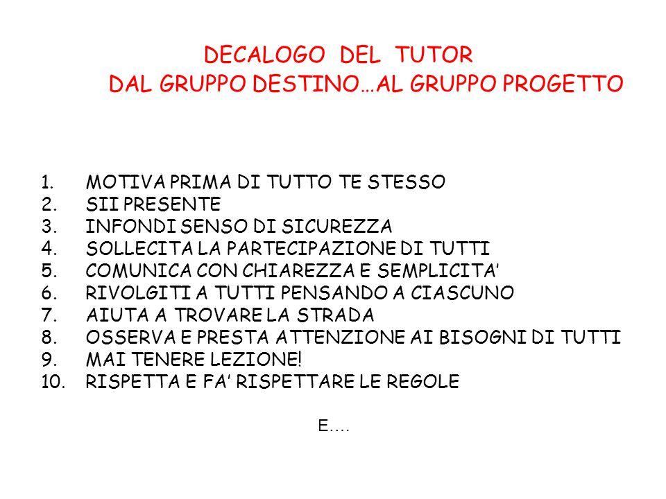 DECALOGO DEL TUTOR DAL GRUPPO DESTINO…AL GRUPPO PROGETTO 1.MOTIVA PRIMA DI TUTTO TE STESSO 2.SII PRESENTE 3.INFONDI SENSO DI SICUREZZA 4.SOLLECITA LA PARTECIPAZIONE DI TUTTI 5.COMUNICA CON CHIAREZZA E SEMPLICITA' 6.RIVOLGITI A TUTTI PENSANDO A CIASCUNO 7.AIUTA A TROVARE LA STRADA 8.OSSERVA E PRESTA ATTENZIONE AI BISOGNI DI TUTTI 9.MAI TENERE LEZIONE.