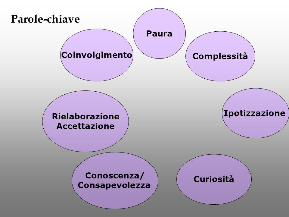 Complessità Conoscenza/ Consapevolezza Coinvolgimento Curiosità Paura Rielaborazione Accettazione Ipotizzazione Parole-chiave