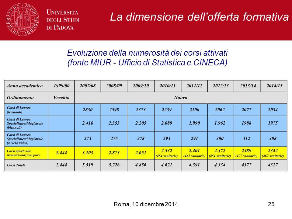 La dimensione dell'offerta formativa Roma, 10 dicembre 2014 Evoluzione della numerosità dei corsi attivati (fonte MIUR - Ufficio di Statistica e CINECA) 25