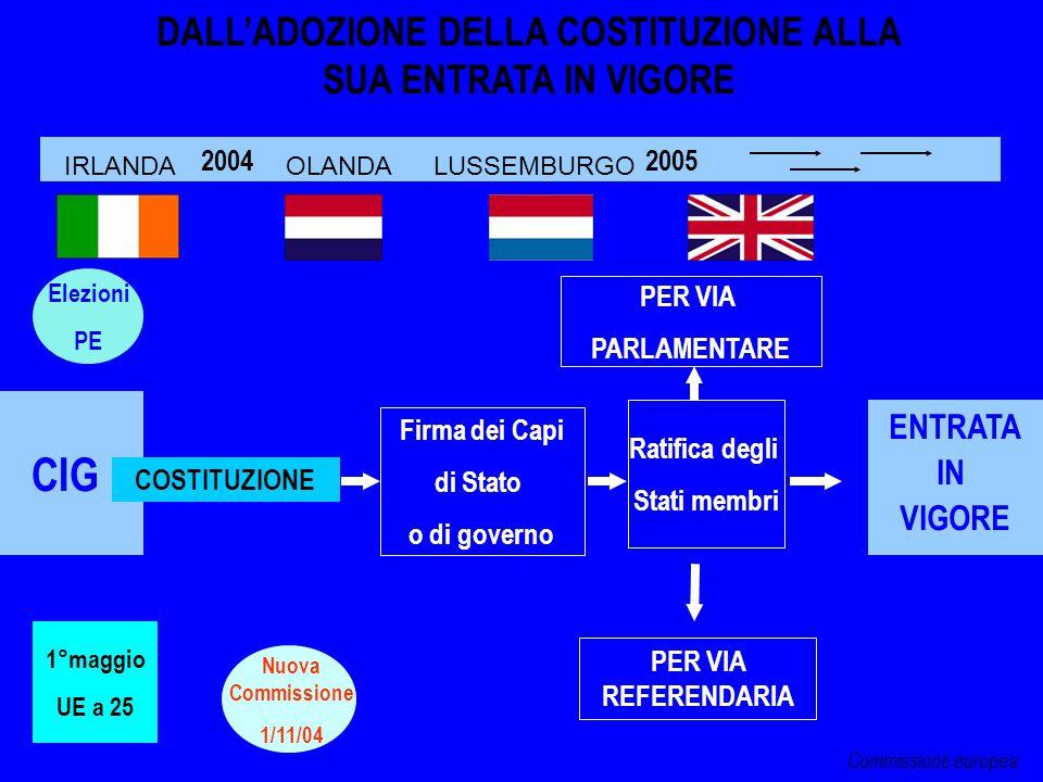CIG 2004 2005 COSTITUZIONE DALL'ADOZIONE DELLA COSTITUZIONE ALLA SUA ENTRATA IN VIGORE Elezioni PE Nuova Commissione 1/11/04 Ratifica degli Stati memb