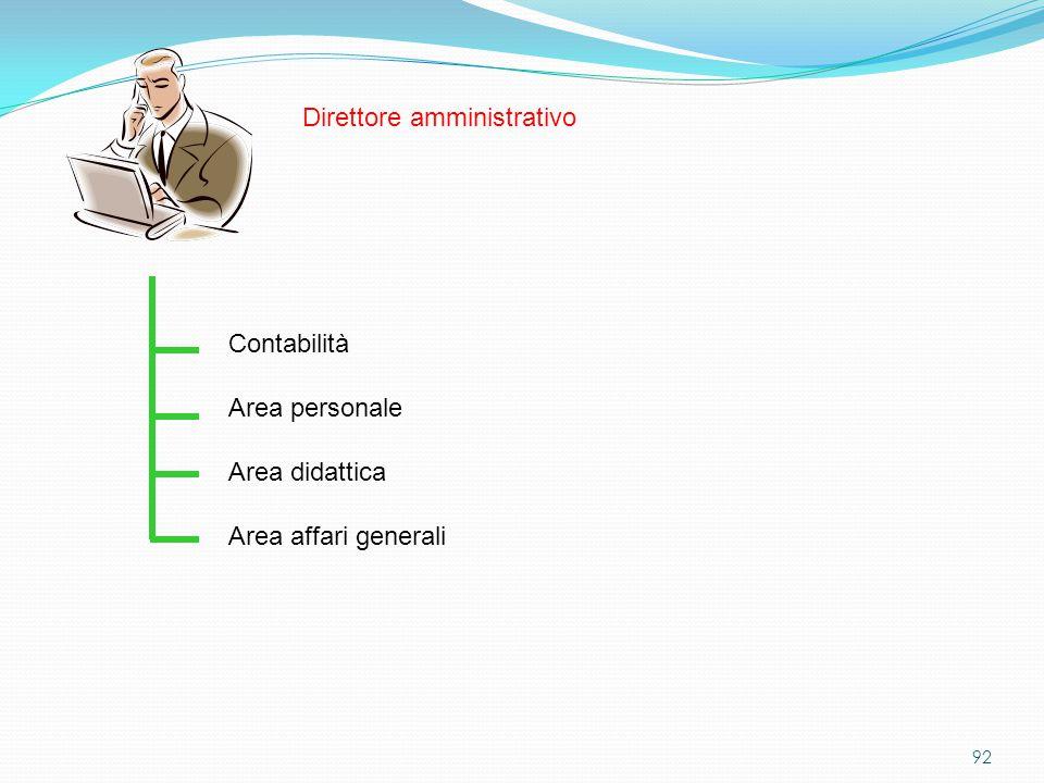 92 Area personale Contabilità Direttore amministrativo Area didattica Area affari generali
